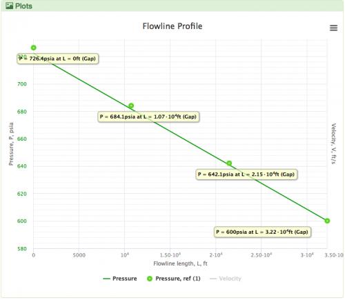 Two phase flow correlation