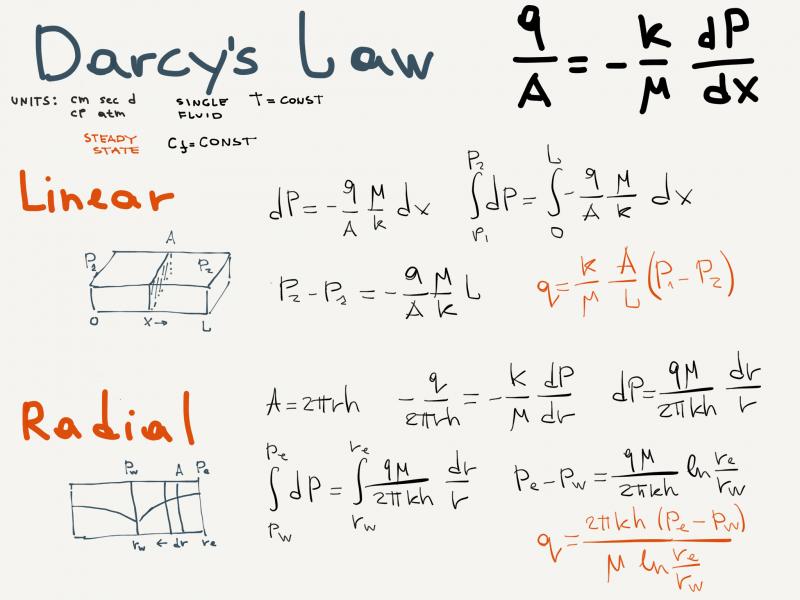 darcys law equation  derivation